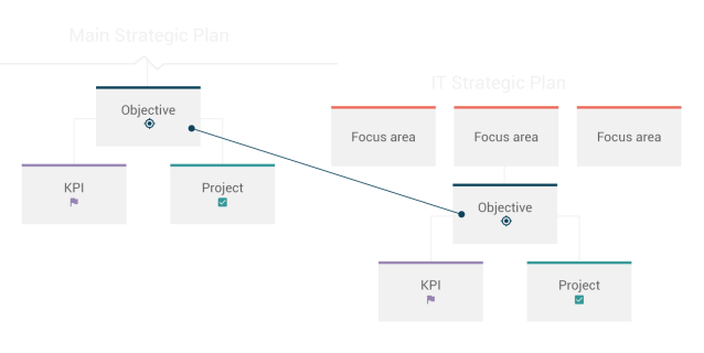 How To Write A Strategic Plan (Updated 29)