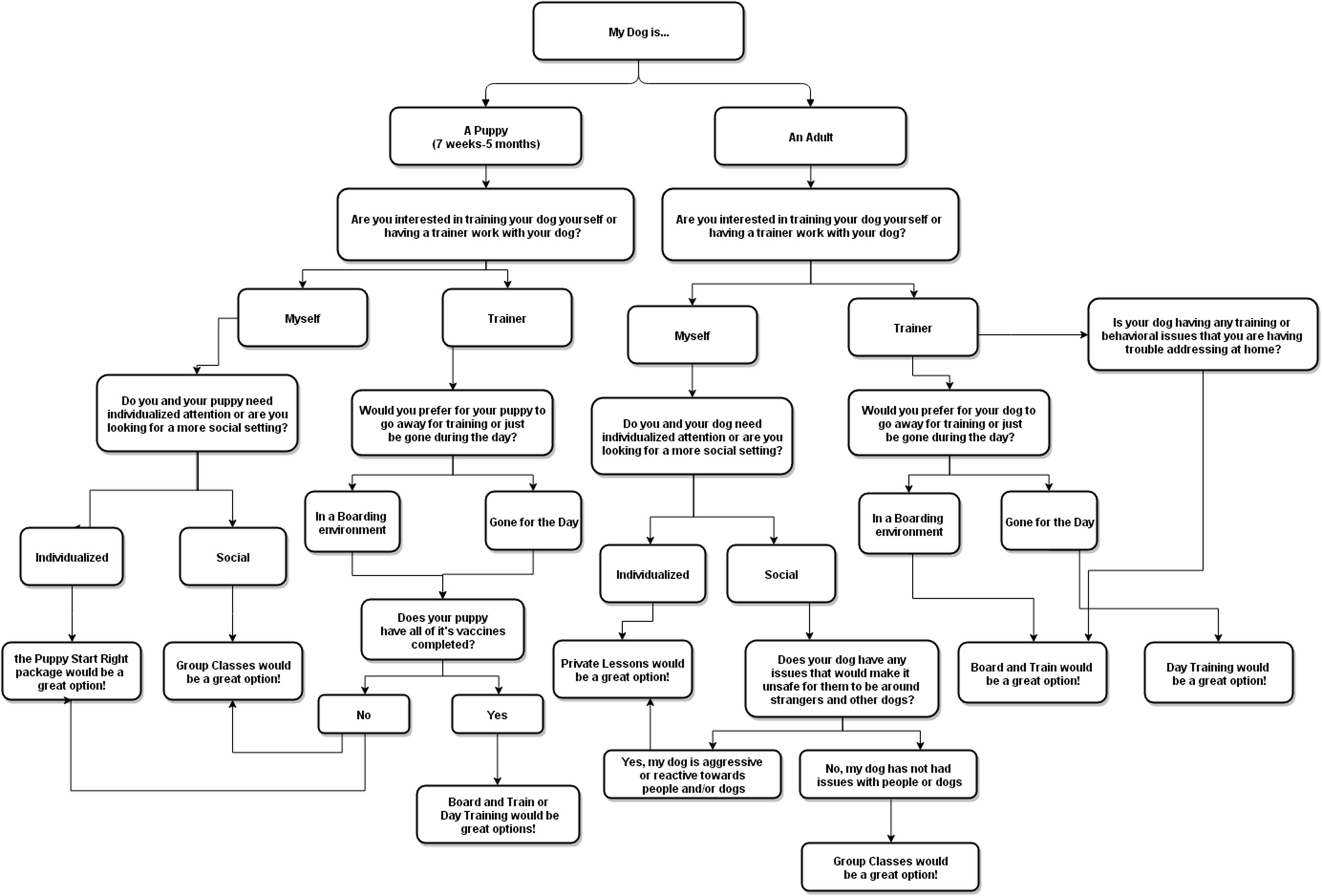 Training Flow Chart