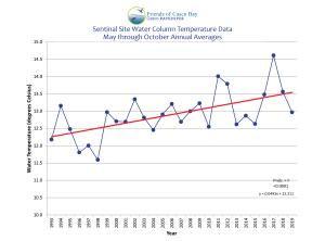 annual temperatures graph 2019