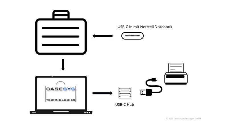 USB-C Blockschaltbild