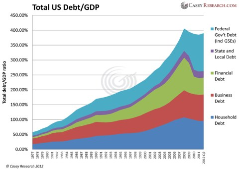 Governement Debt to GDP