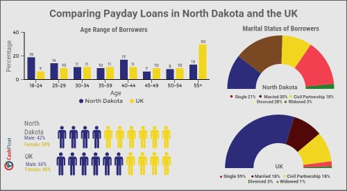 north dakota payday loans - 2
