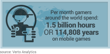 fact box showing how many hours gamers play for