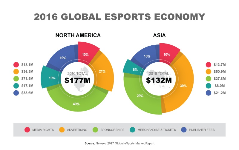 graph showing esports revenue and profit in Asia and US