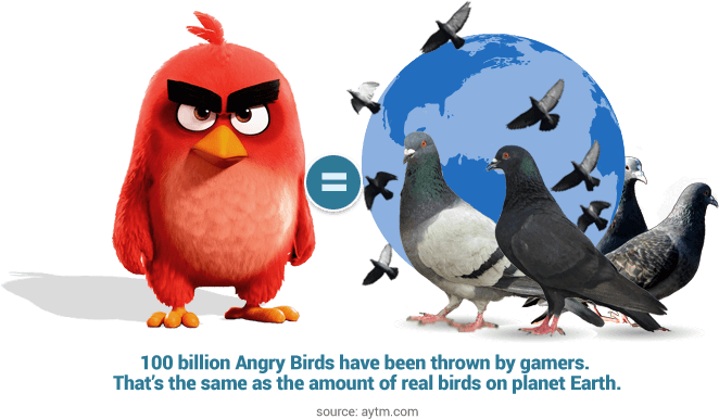 Amount of birds thrown by gamers in the Angry Birds mobile game