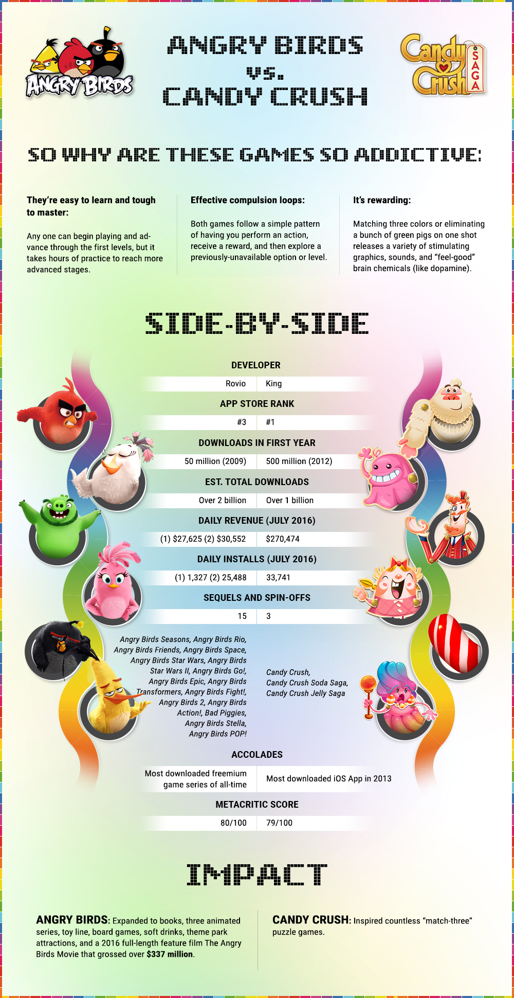 Angry Birds vs Candy Crush . (Source: appanie.com)