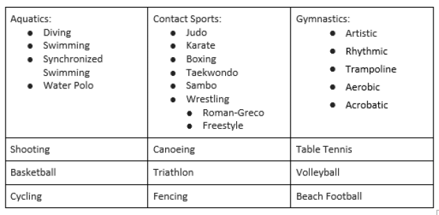 Highlighted Sporting Events