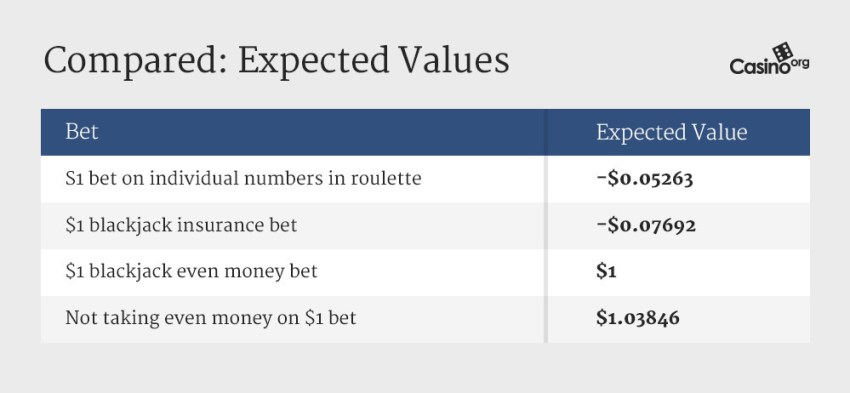 Comparing the expected values of placing casino bets