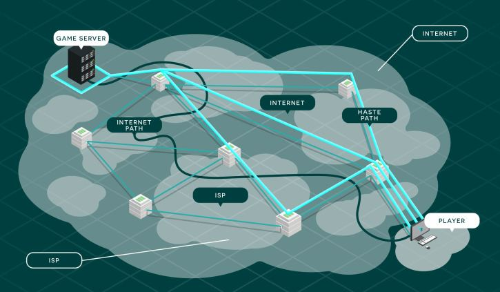 The infrastructure of secondary internet services