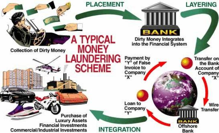 A typical example of a Money Laundering Scheme
