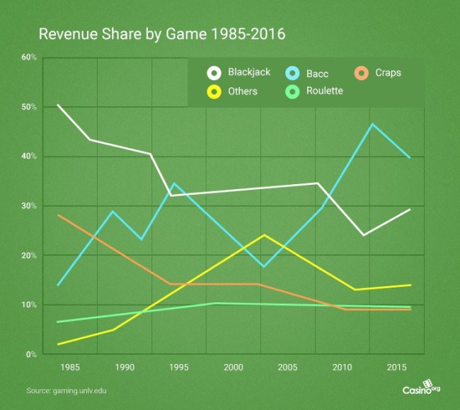 graph on green background showing revenue from different table games in Vegas