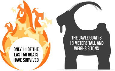 how often Galve Goat in Sweden is burned down