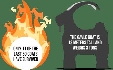 how often Galve Goat in Sweden is burned down