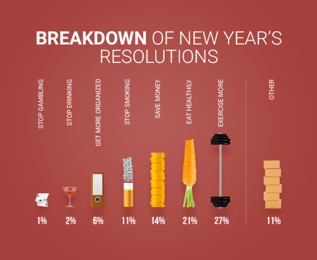 Breakdown of most popular new year resolutions