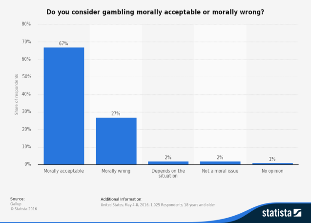 Graph showing what people about gambling being morally wrong