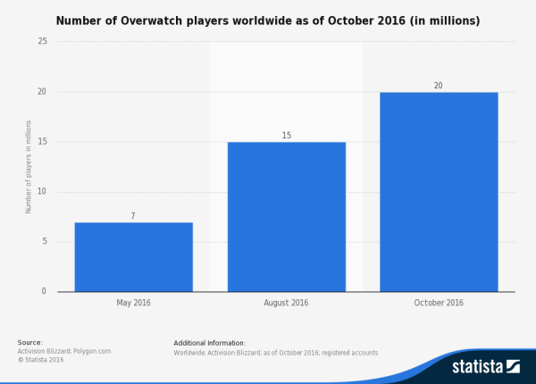 statistic_id618035_number-of-overwatch-players-worldwide-2016