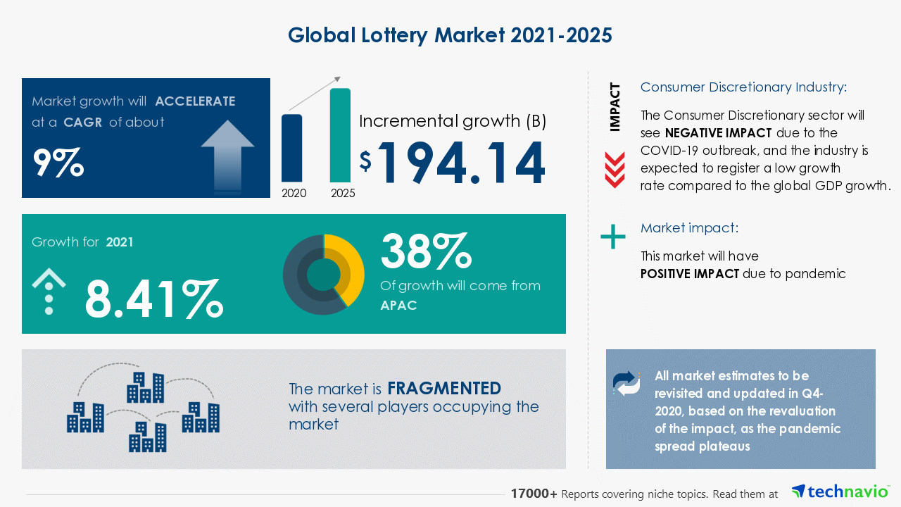 Increasing Penetration Of Online Lottery to Boost Growth