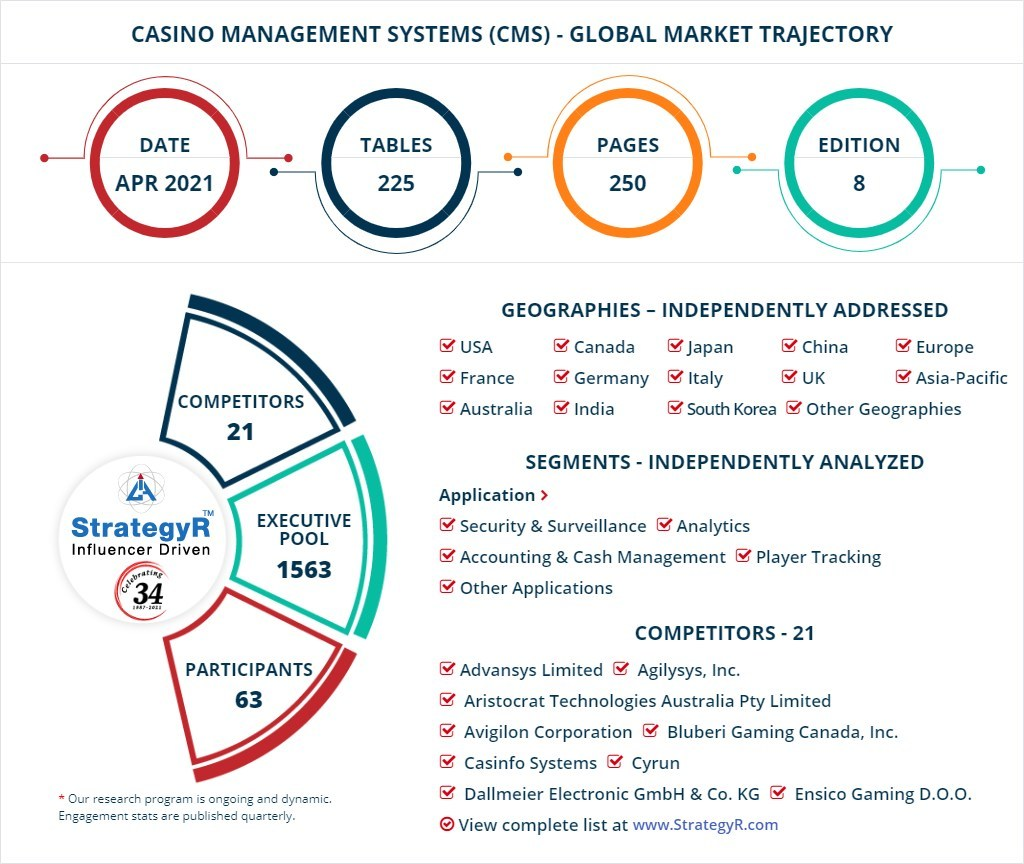Global Industry Analysts Predicts the World Casino Management Systems (CMS) Market to Reach $11.4 Billion by 2026