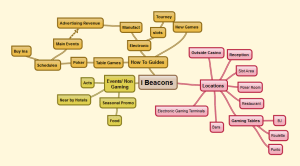 i Beacons