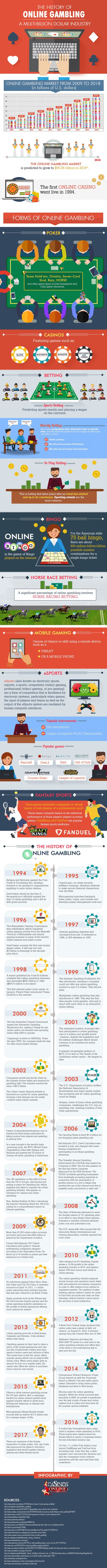 Infographic: The History of Online Gambling