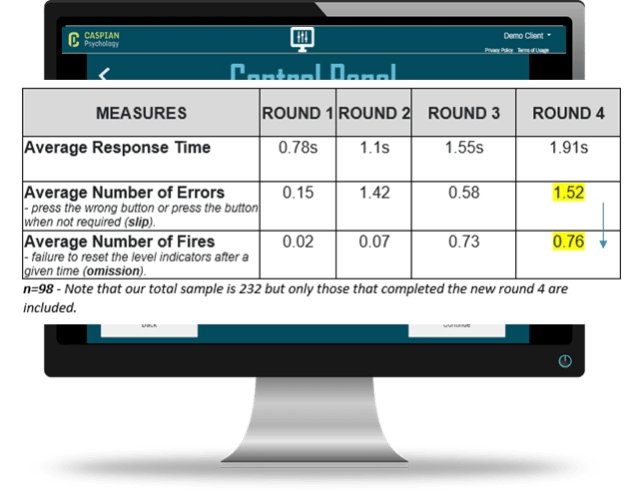 Results from round 4 of the human factors game Control Panel