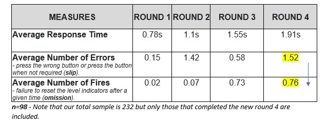 Table showing the impact of different perfrmance infuencing factors.