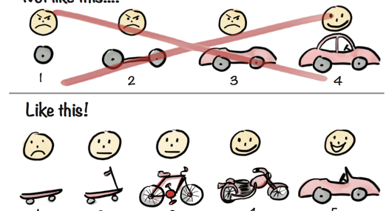 Illustration of Henrik Kniberg's interpretation of minimum viable product
