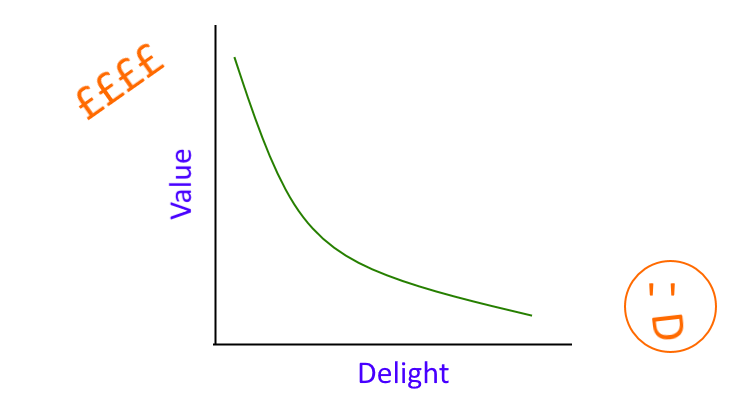 A graph charting the theoretical relationship between value and delight