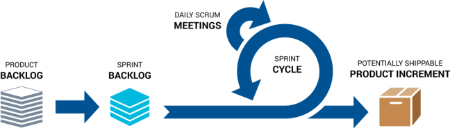 Diagram showing a typical agile sprint cycle with daily meetings