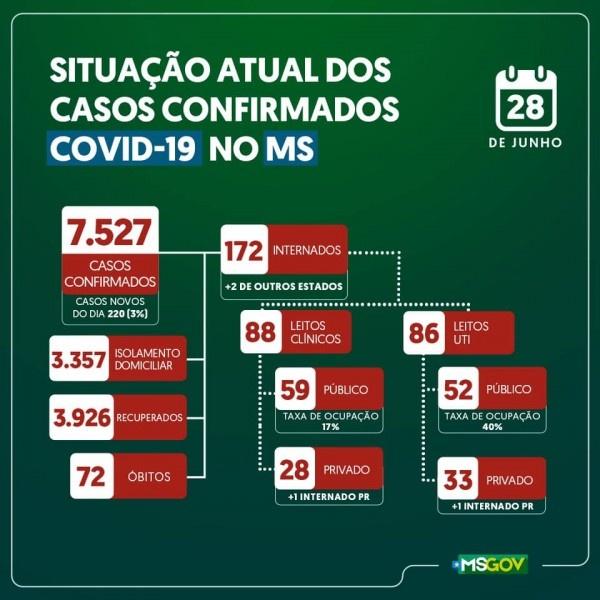 Covid-19: confira o boletim do Estado de Mato Grosso do Sul