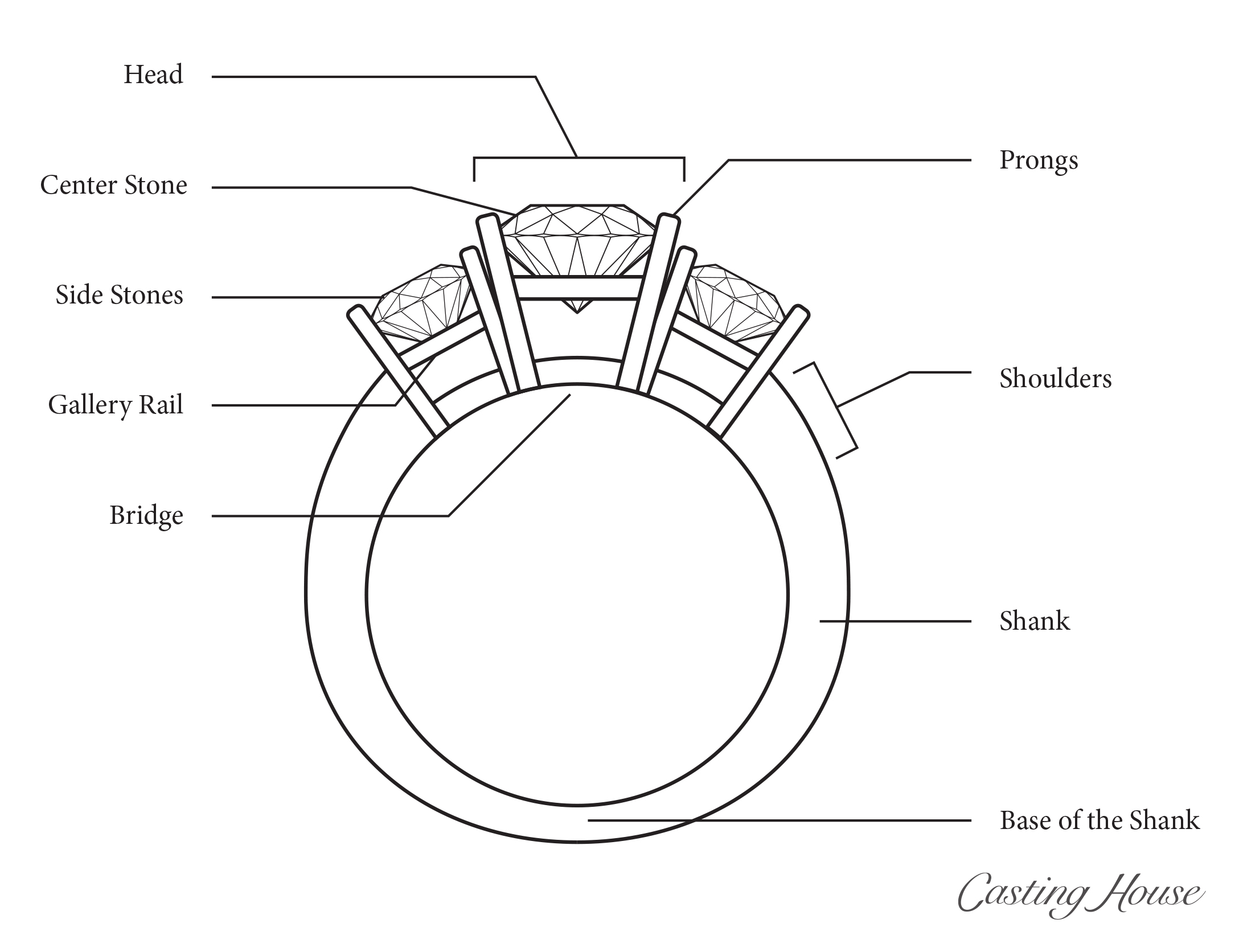 Anatomy Of Engagement Ring Design Features