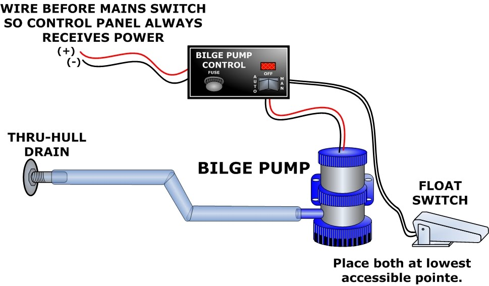 rule 500 automatic bilge pump wiring diagram wiring diagram, wiring diagram, wiring diagram for rule auto bilge pump