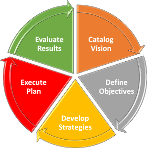 Catalog Strategy, Catalog Planning, Catalog Vision, Results