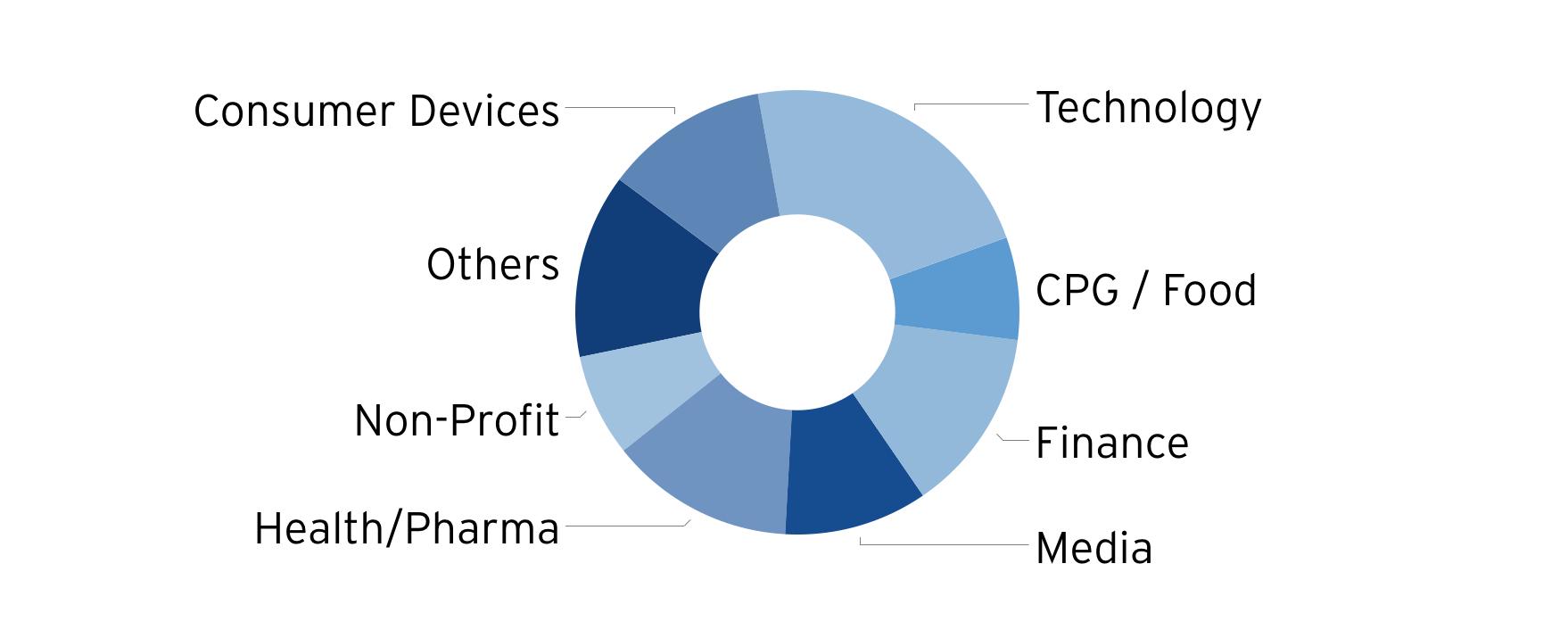 Industry Sectors Diagram