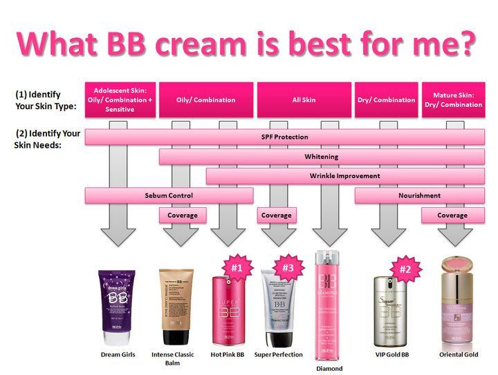 bb cream comparison chart
