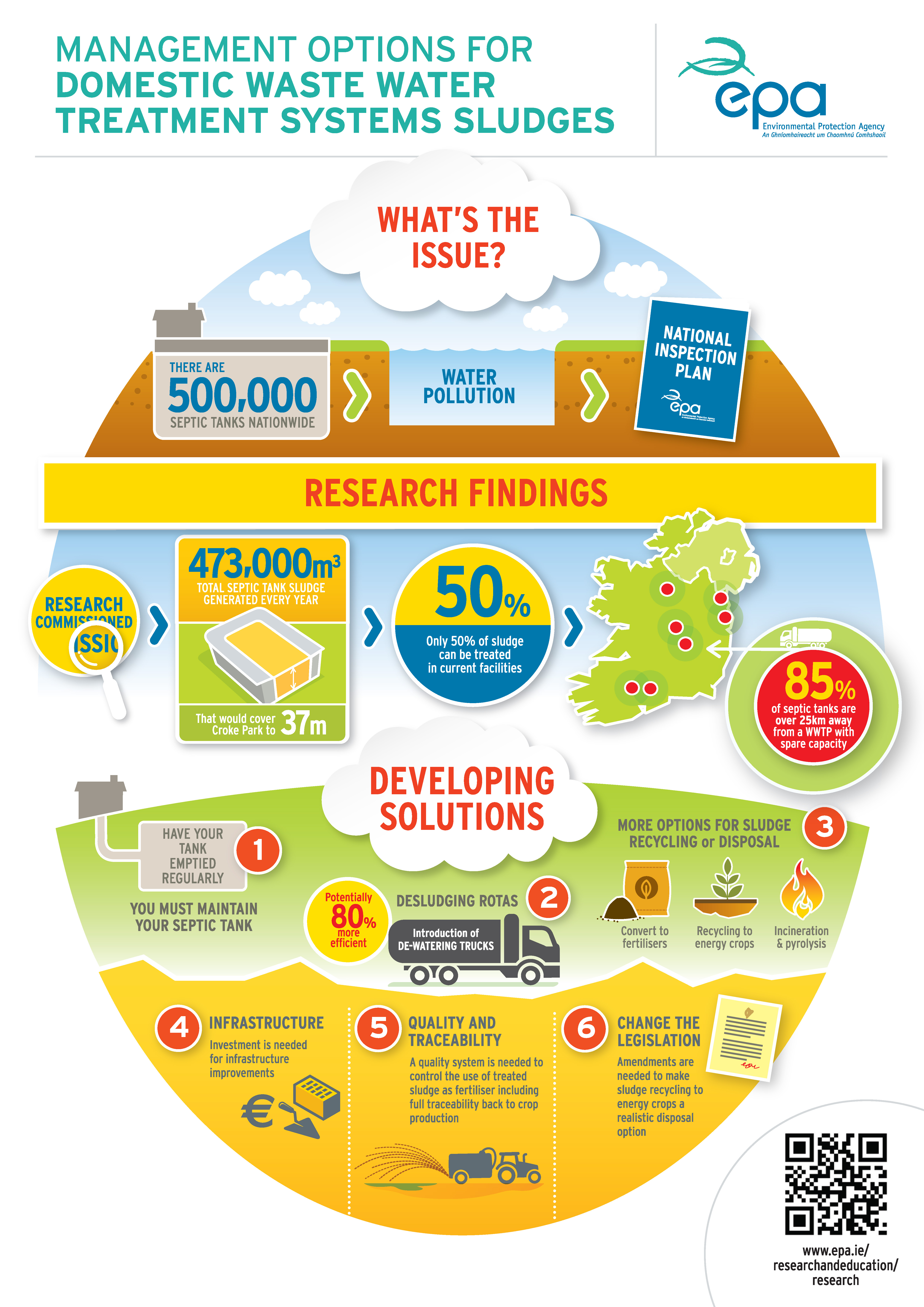 Waste Water Treatment (Septi Tanks) Infographic - EPA
