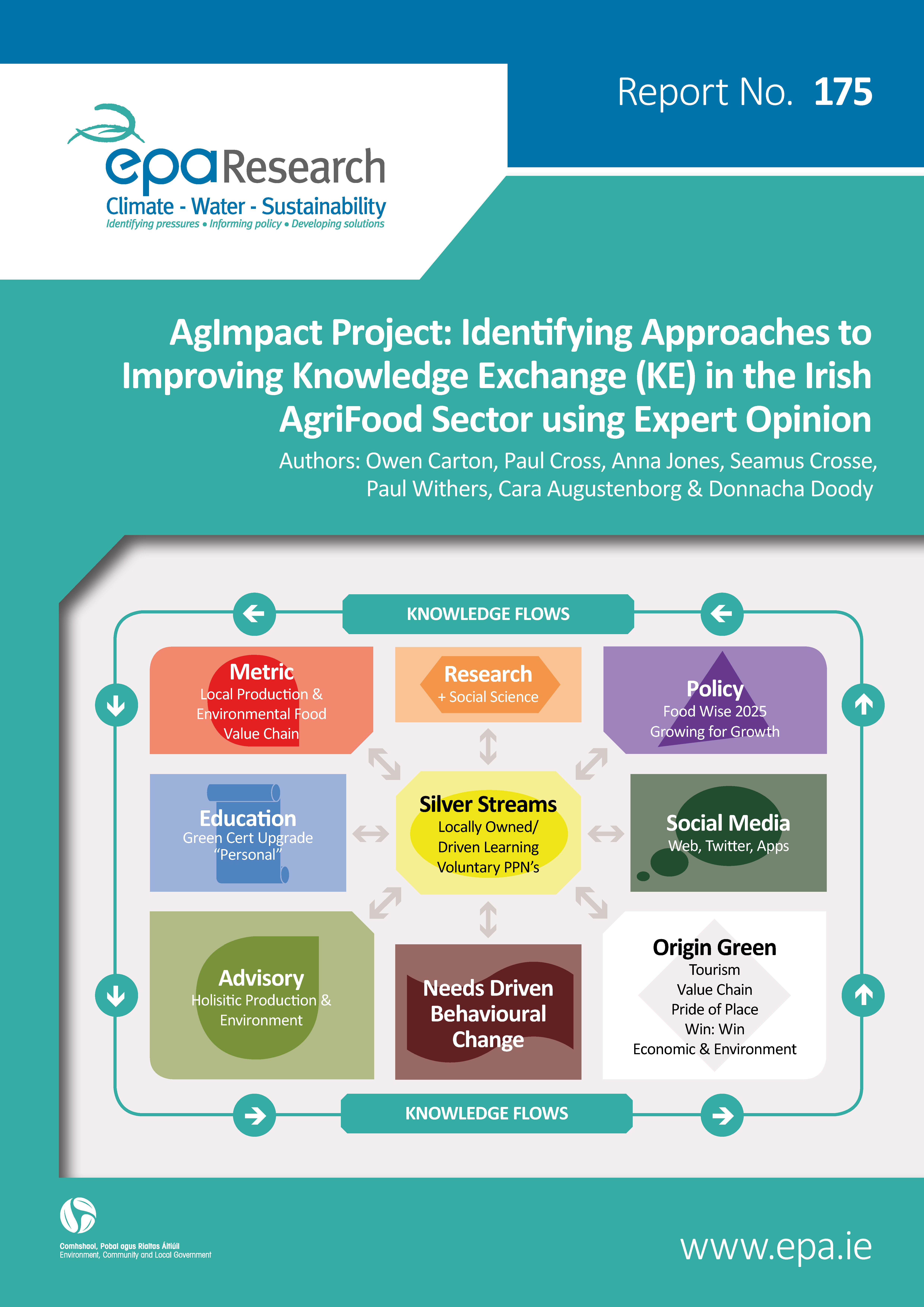 Cover of EPA Research Report 175 on Knowledge Transfer in the agricultural and food sector.