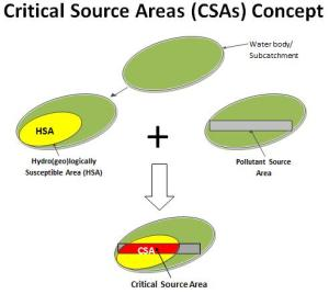 Critical Source Area Conceptual Model