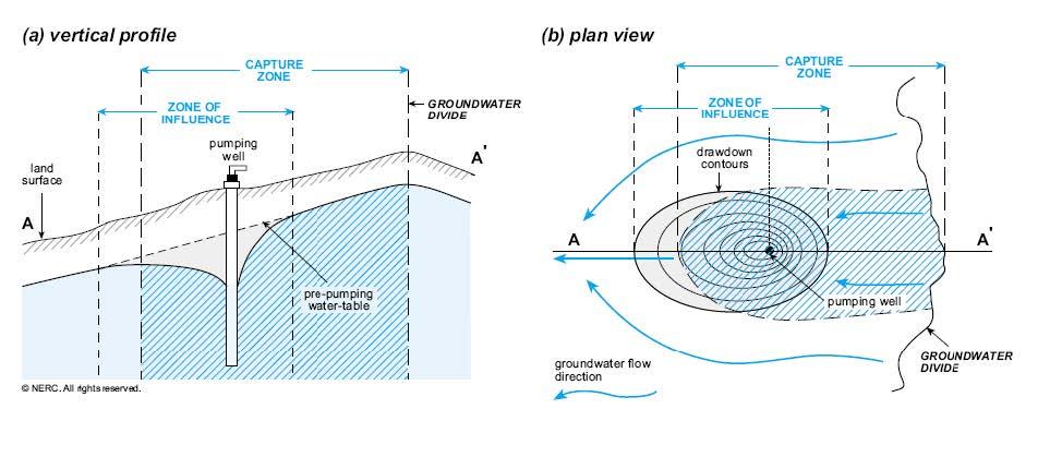 Figure 3 Illustration of ZOC and ZOI