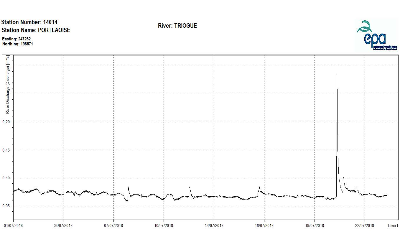 Figure 2 – River flows on the Triogue River (Portlaoise), Co. Laois, since the start of July 2018.