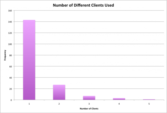 Client Usage (User Duplicates Removed)