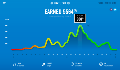 Day breakdown on the Nike Fuelband web app