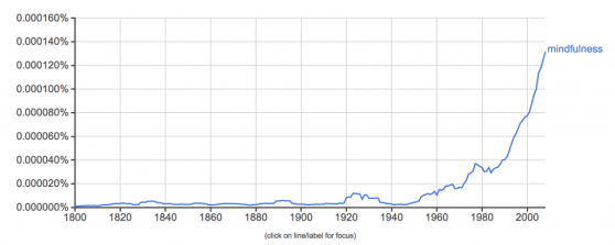 From Google N-Gram Viewer