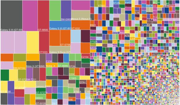 android fragmentation 2014