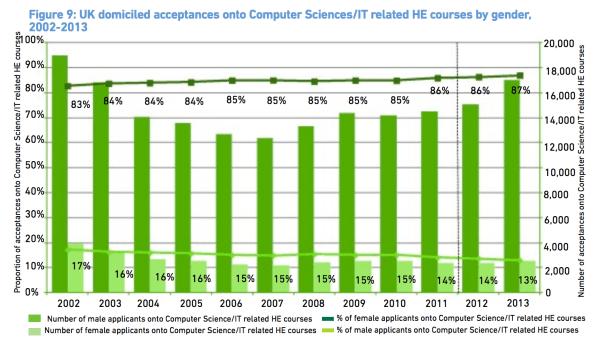 Declining Female Enrolment in CS from the BSC Scorecard