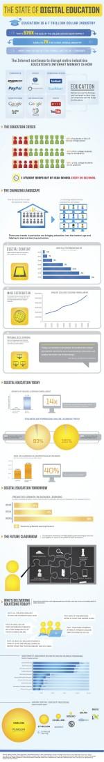 Digital Education in una infografica