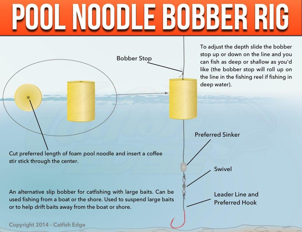 Pool Noodle Bobber Rig pool noodle slip bobber rig big, bad and simple!