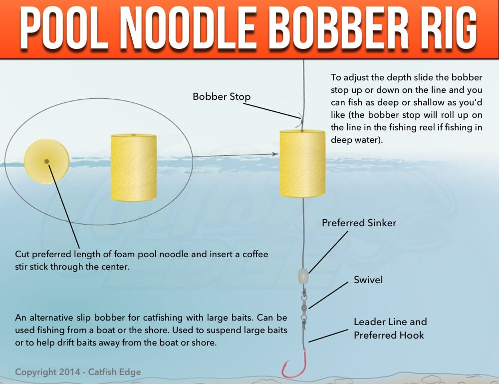 Pool Noodle Slip Bobber Rig