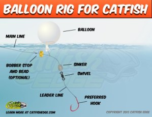 Balloon Rig For Catfish