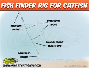 The Fish Finder Rig: Should You Be Using It For Catfish?